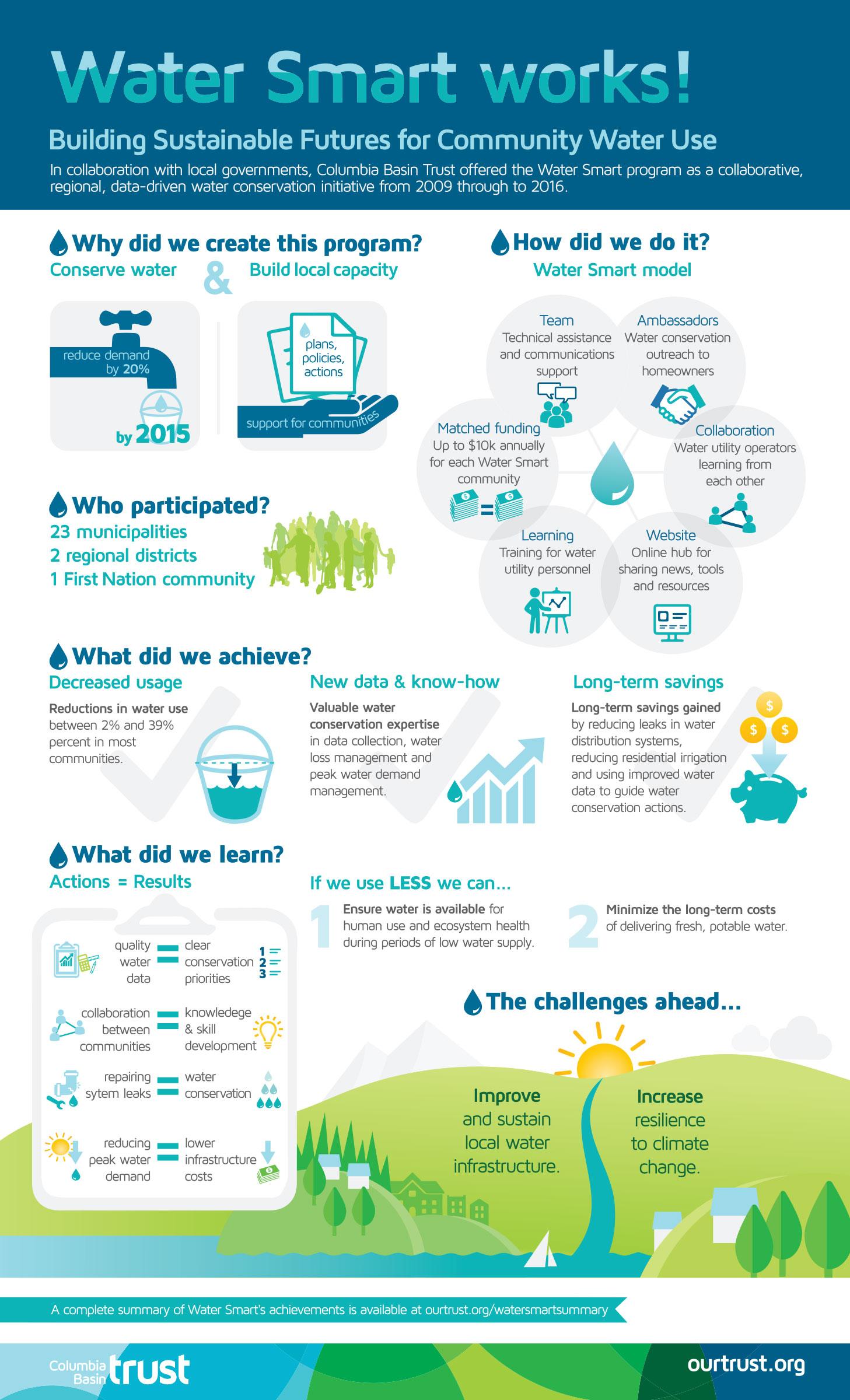 Meredith Hamstead - 2016-12 Columbia Basin Trust - Water Smart infograph